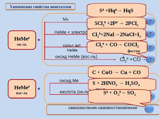 Химические свойства неметаллов + + S0 +Hq0→ HqS 5Cl20 +2P0 → 2PCl5 Cl20+2NaI→...