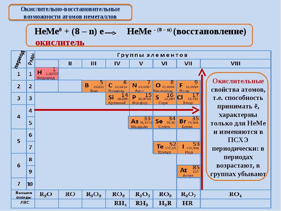 Окислительно-восстановительные возможности атомов неметаллов НеМе0 + (8 – n)...