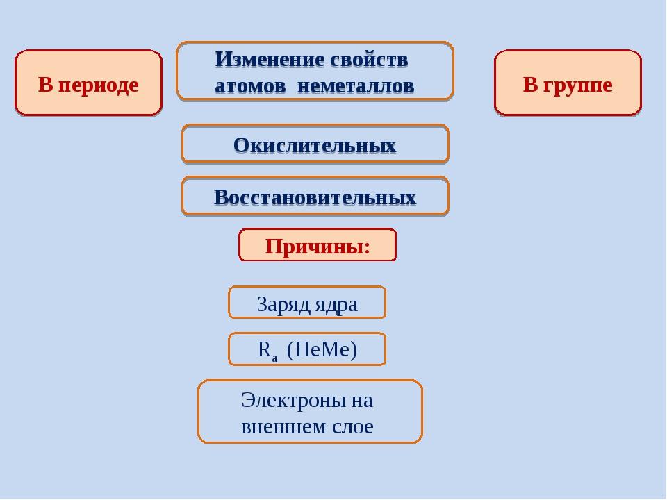 Изменение свойств атомов неметаллов В периоде В группе Окислительных Восстано...