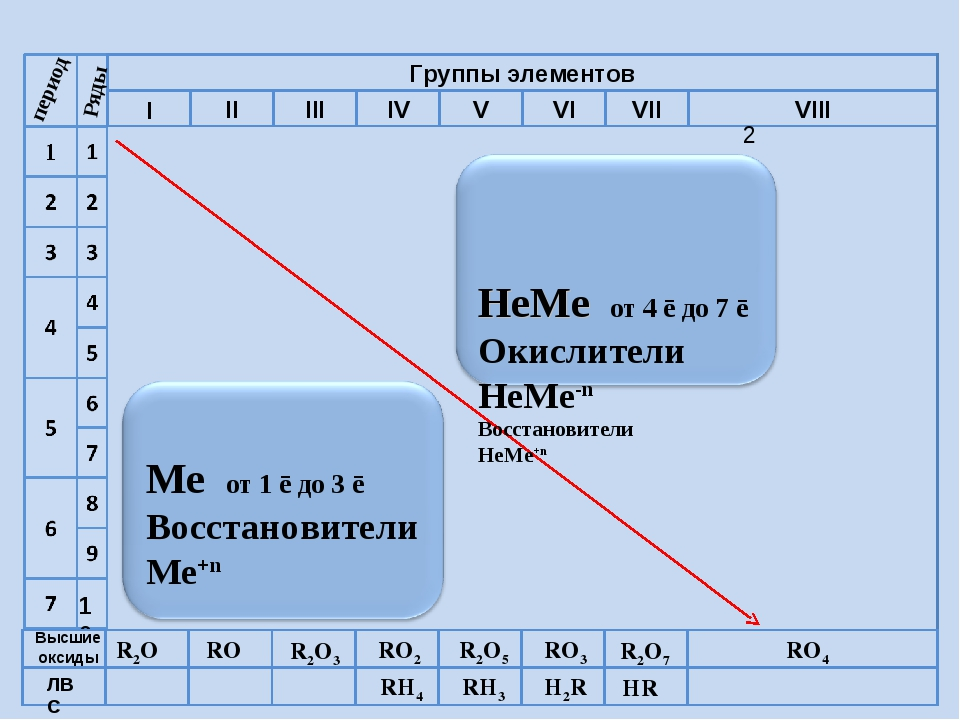 R2O RO R2O3 RO2 R2O5 RO3 R2O7 RO4 RH4 RH3 H2R HR Высшие оксиды ЛВС период