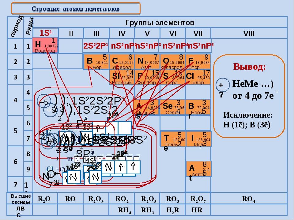 Cтроение атомов неметаллов 1S1 2S22P1 nS2nP2 nS2nP3 nS2nP4 nS2nP5 период