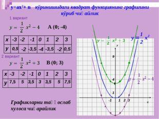 у=ах2+ n кўринишидаги квадрат функциянинг графигини кўриб чиқайлик 0,5 -2 -3,