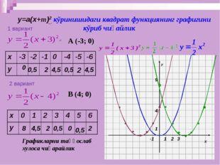 у=а(х+m)2 кўринишидаги квадрат функциянинг графигини кўриб чиқайлик 0 0,5 2