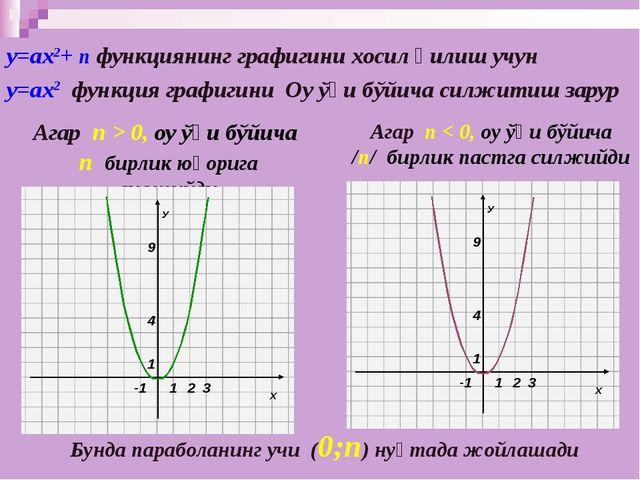 у=ах2+ n функциянинг графигини хосил қилиш учун у=ах2 функция графигини Оу ўқ...