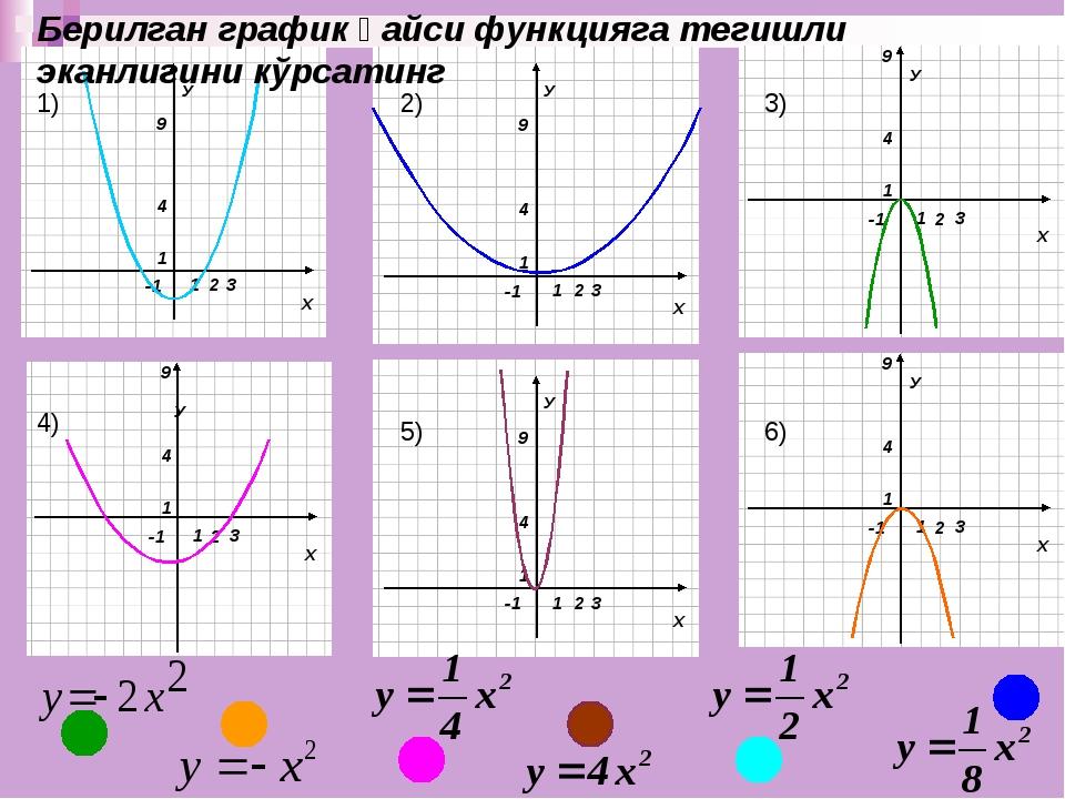 У Берилган график қайси функцияга тегишли эканлигини кўрсатинг 1) 2) 3) 4) 5)...