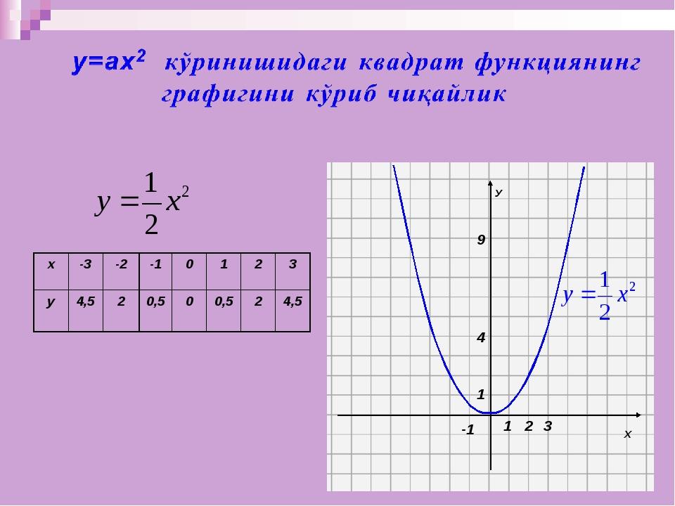х-3-2-10123 у4,5 2 0,5 0 0,5 2 4,5