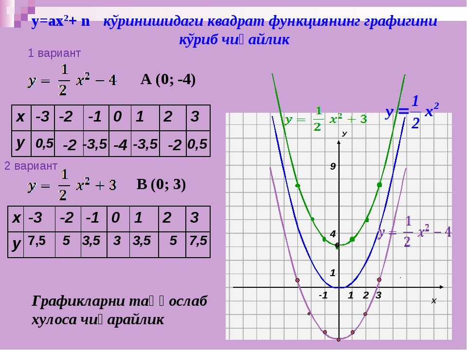у=ах2+ n кўринишидаги квадрат функциянинг графигини кўриб чиқайлик 0,5 -2 -3,...