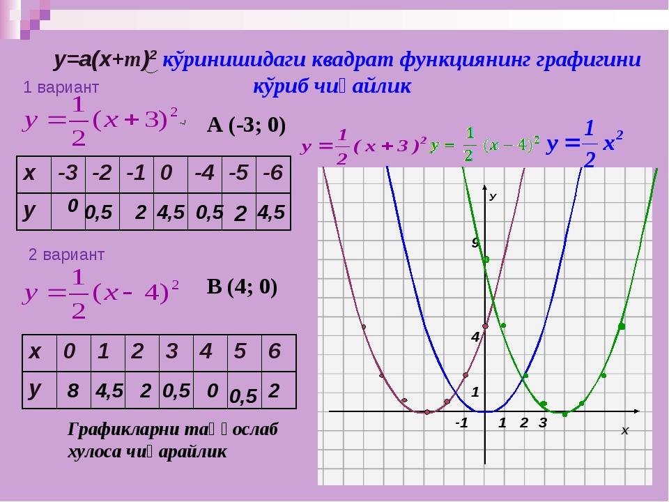 у=а(х+m)2 кўринишидаги квадрат функциянинг графигини кўриб чиқайлик 0 0,5 2...