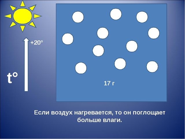 Если воздух нагревается, то он поглощает больше влаги. 17 г t° +20°