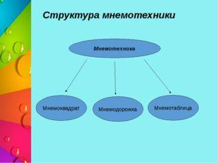 Структура мнемотехники Мнемотехника Мнемоквадрат Мнемодорожка Мнемотаблица