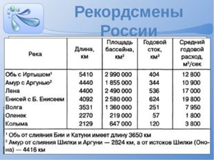 Самая длинная река в пределах РФ - Лена ( 4400 км) Самая многоводная - Енисей
