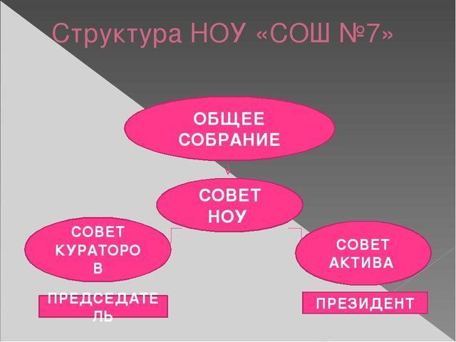 Структура НОУ «СОШ №7» ОБЩЕЕ СОБРАНИЕ СОВЕТ НОУ СОВЕТ КУРАТОРОВ СОВЕТ АКТИВА...