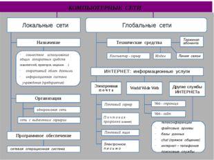 ЛОКАЛЬНЫЕ СЕТИ (ЛС) ЛОКАЛЬНЫЕ СЕТИ – это небольшие компьютерные сети, работа
