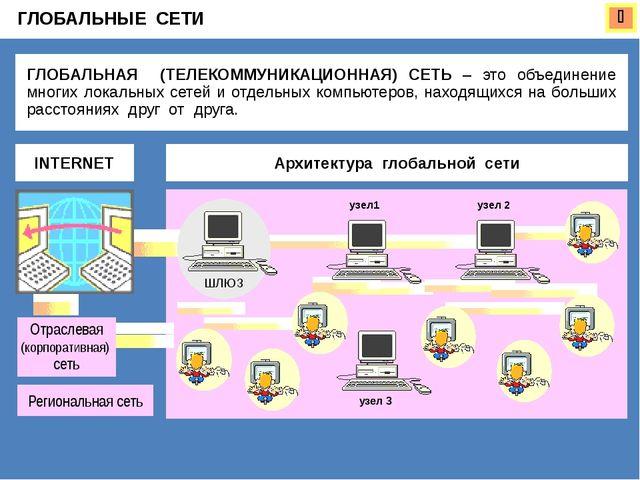 Домашнее задание: 1) Выучить «Правила техники безопасности в компьютерном кла...