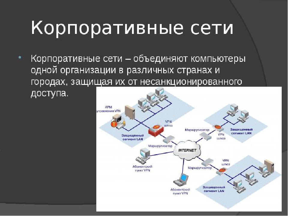 КОМПЬЮТЕРНЫЕ СЕТИ сетевая операционная система Программное обеспечение совме...