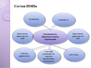 Состав ПМПк Руководитель образовательного учреждения психиатр логопед Учитель