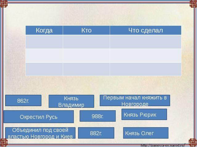 862г. Первым начал княжить в Новгороде 882г. Князь Рюрик Князь Владимир Объед...