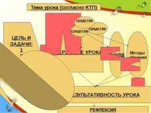 СОДЕРЖАНИЕ УРОКА Тема урока (согласно КТП) ЦЕЛЬ И ЗАДАЧИ: 1 2 3 ФОУПД Методы