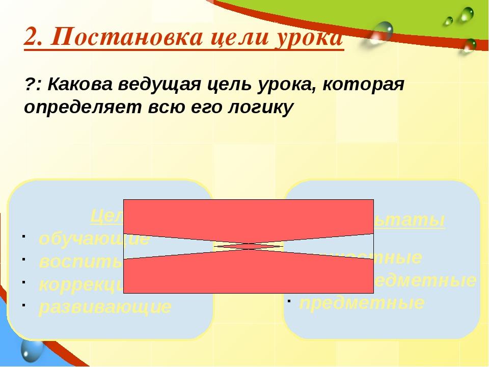 2. Постановка цели урока ?: Какова ведущая цель урока, которая определяет всю...