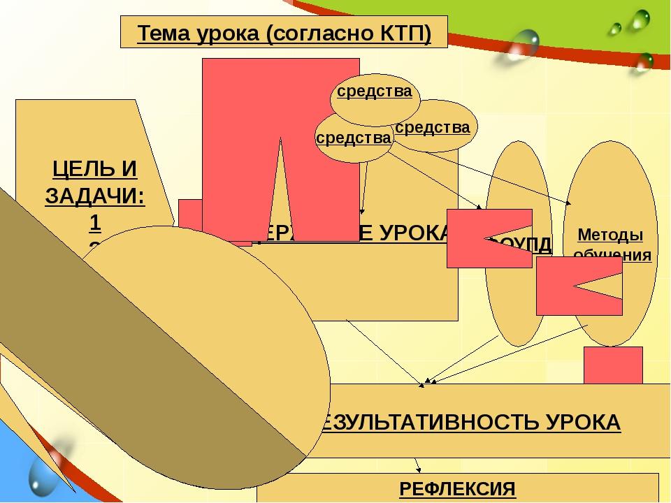 СОДЕРЖАНИЕ УРОКА Тема урока (согласно КТП) ЦЕЛЬ И ЗАДАЧИ: 1 2 3 ФОУПД Методы...