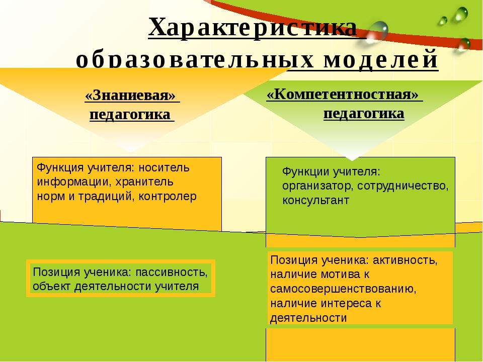 Функция учителя: носитель информации, хранитель норм и традиций, контролер Ф...