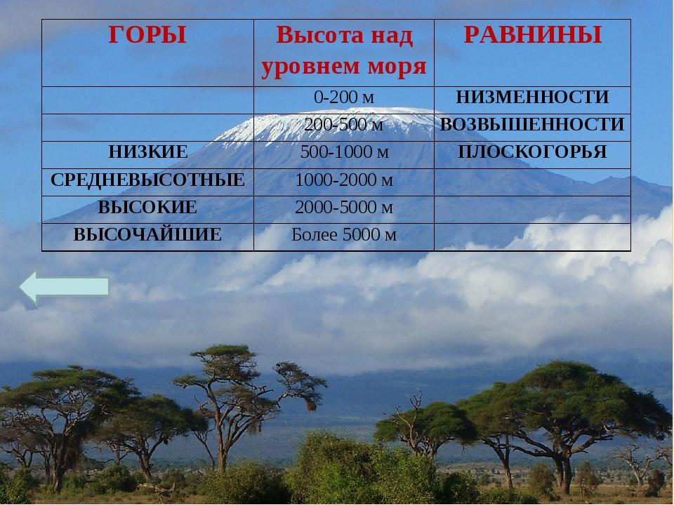 ГОРЫВысота над уровнем моряРАВНИНЫ 0-200 мНИЗМЕННОСТИ 200-500 мВОЗВЫШ...
