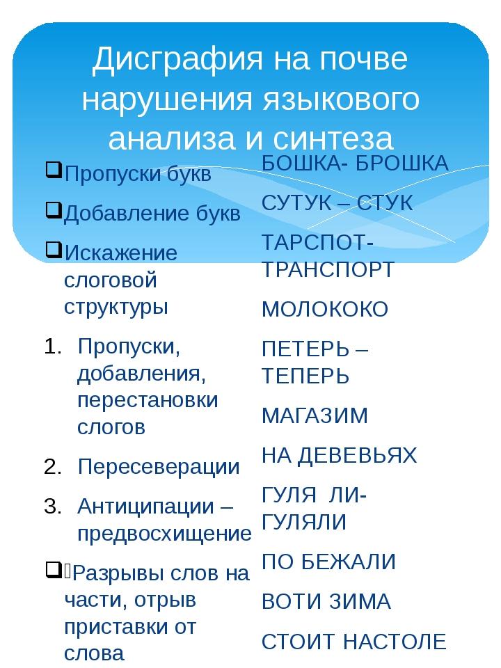 Дисграфия на почве нарушения языкового анализа и синтеза Пропуски букв Добавл...