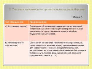 2.Учитывая зависимость оторганизационно-правовой формы: Таблица 1. Тип объе