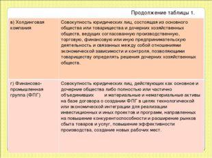 Продолжение таблицы 1. в)Холдинговая компания Совокупность юридических лиц,