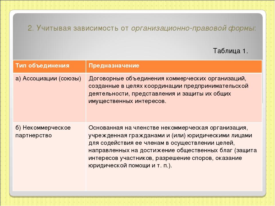 2.Учитывая зависимость оторганизационно-правовой формы: Таблица 1. Тип объе...