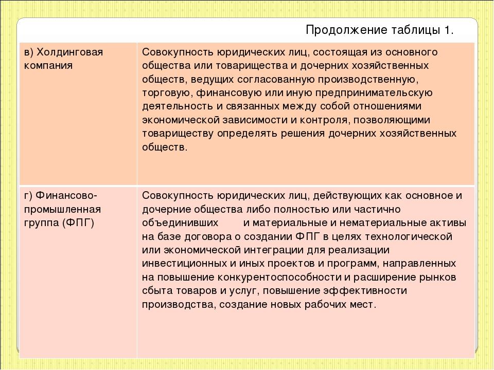 Продолжение таблицы 1. в)Холдинговая компания Совокупность юридических лиц,...
