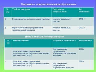 Сведения о профессиональном образовании Дополнительные специальности № п/п У