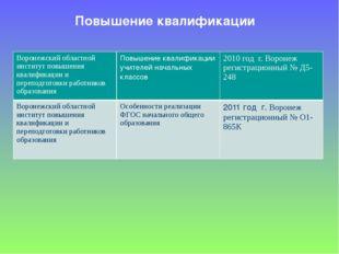 Повышение квалификации Воронежский областной институт повышения квалификации