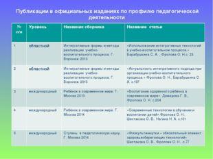 Публикации в официальных изданиях по профилю педагогической деятельности № п/