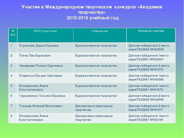 Участие в Международном творческом конкурсе «Академия творчества» 2015-2016...