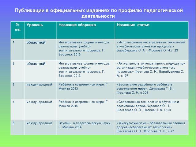 Публикации в официальных изданиях по профилю педагогической деятельности № п/...