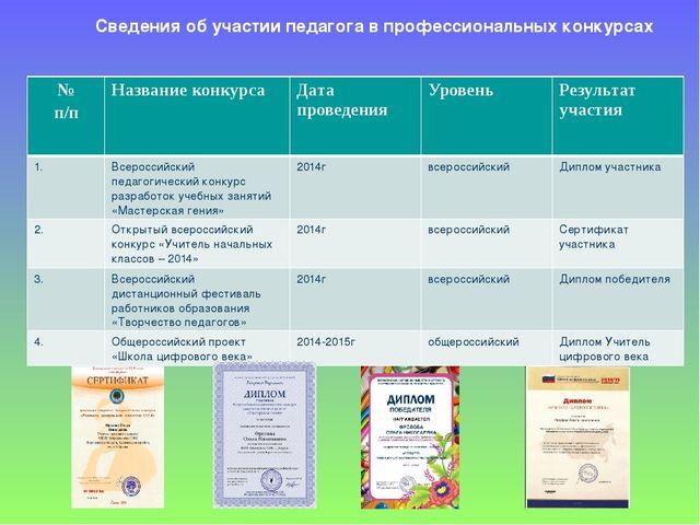Сведения об участии педагога в профессиональных конкурсах № п/п Название кон...