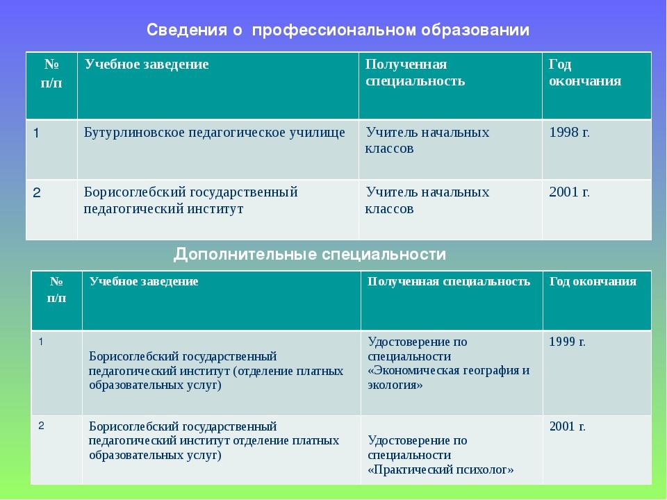 Сведения о профессиональном образовании Дополнительные специальности № п/п У...