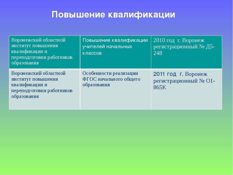 Повышение квалификации Воронежский областной институт повышения квалификации...