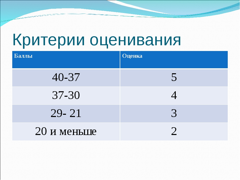 Критерии оценивания БаллыОценка 40-375 37-304 29- 213 20 и меньше2