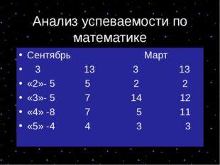 Анализ успеваемости по математике Сентябрь Март 3 13 3 13 «2»- 5 5 2 2 «3»- 5