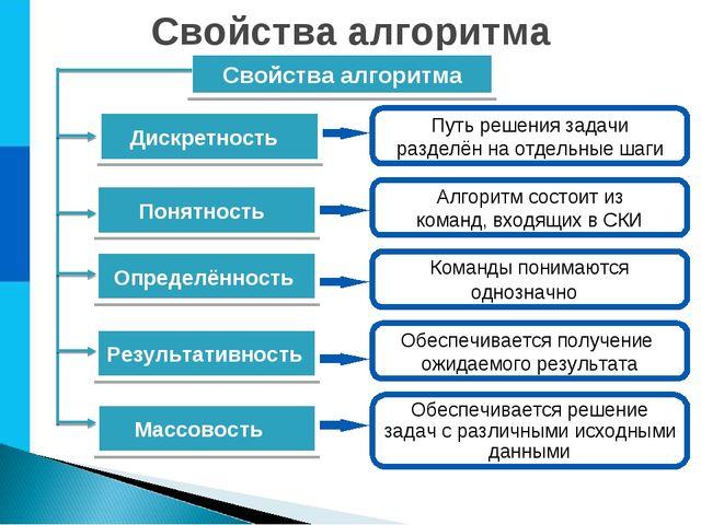 Свойства алгоритма Свойства алгоритма Путь решения задачи разделён на отдельн...