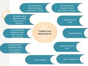 Совместные мероприятия Организованная образовательная деятельность-сказка игр