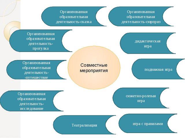 Совместные мероприятия Организованная образовательная деятельность-сказка игр...