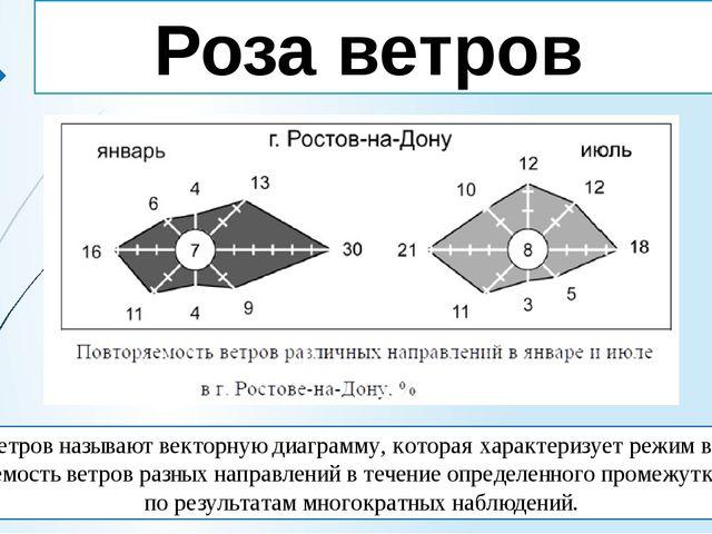 Роза ветров Розой ветров называют векторную диаграмму, которая характеризует...