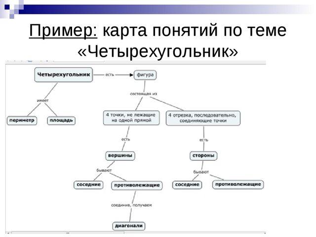 Пример: карта понятий по теме «Четырехугольник»