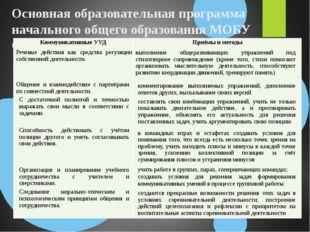 Основная образовательная программа начального общего образования МОБУ СОШ №7