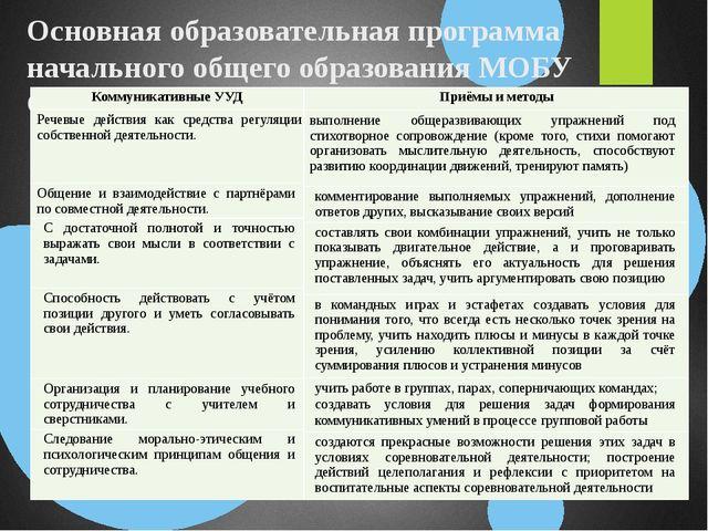 Основная образовательная программа начального общего образования МОБУ СОШ №7...