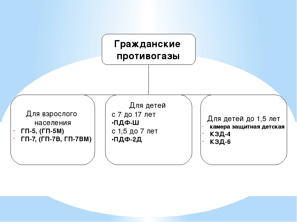 Для взрослого населения ГП-5, (ГП-5М) ГП-7, (ГП-7В, ГП-7ВМ) Для детей с 7 до...