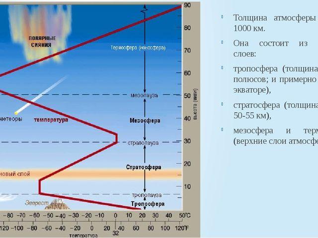 Толщина атмосферы - около 1000 км. Она состоит из нескольких слоев: тропосфер...